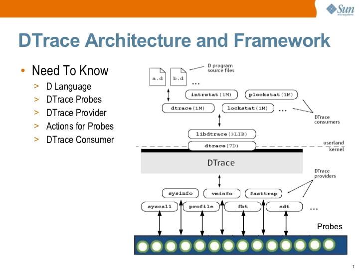 Полнофункциональная динамическая трассировка в Linux с использованием eBPF и bpftrace - 3