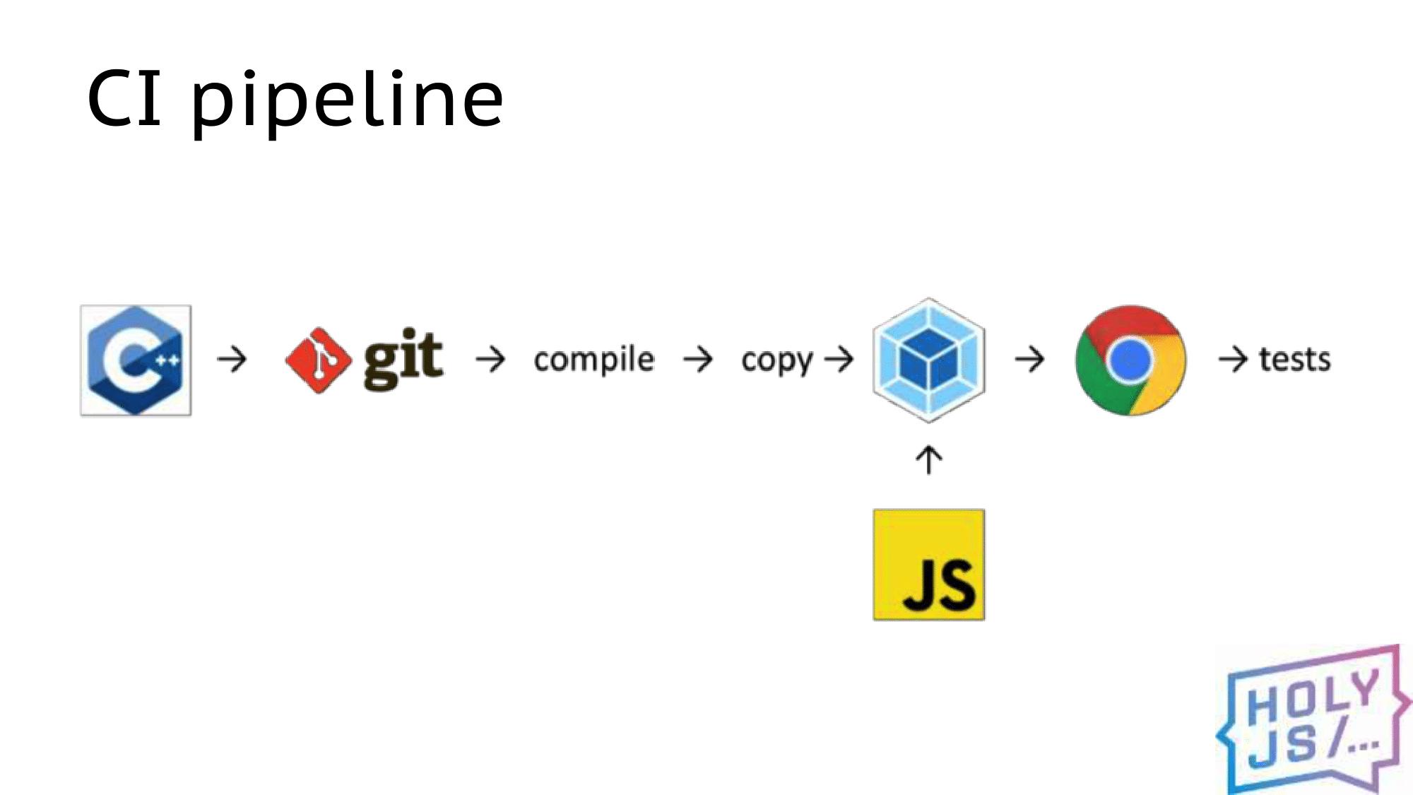 Разработка под WebAssembly: реальные грабли и примеры - 27