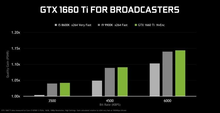 NVIDIA выпустила народный ускоритель GeForce GTX 1660 Ti за 23 тысячи рублей