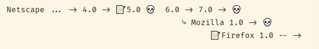 Шесть историй, как код переписали с нуля - 3