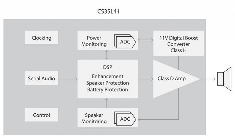 Производитель называет Cirrus Logic CS35L41 самым маленьким интеллектуальным УНЧ с низким энергопотреблением