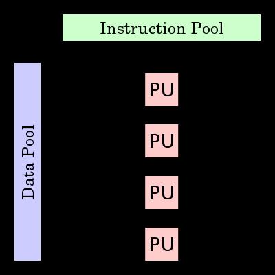 Разновидности SIMD - 1
