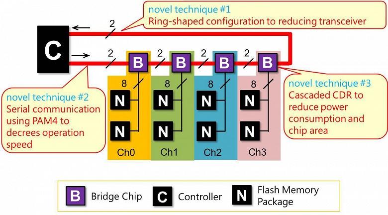 Специалисты Toshiba Memory Corporation создали микросхему, позволяющую существенно увеличить скорость и емкость SSD