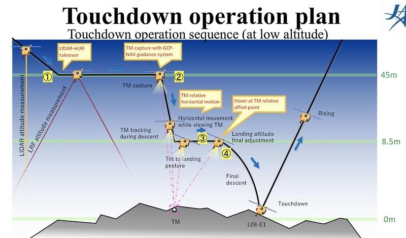 «Хаябуса-2» впервые коснулся астероида - 2