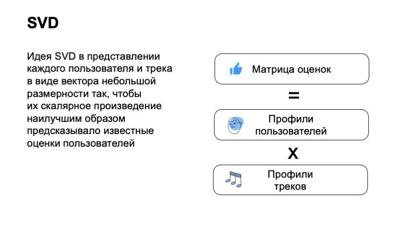 Как рекомендовать музыку, которую почти никто не слушал. Доклад Яндекса - 12