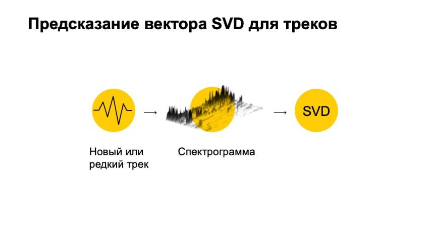Как рекомендовать музыку, которую почти никто не слушал. Доклад Яндекса - 15