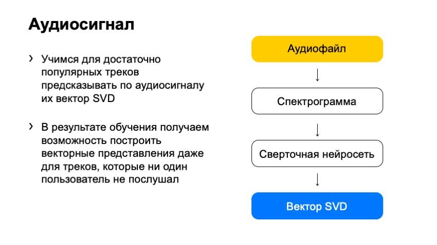Как рекомендовать музыку, которую почти никто не слушал. Доклад Яндекса - 16