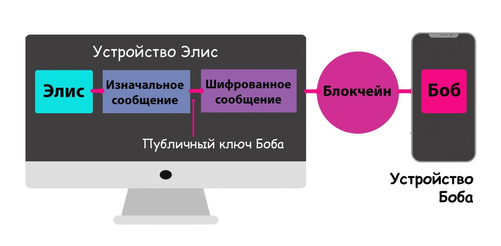 Как замести следы в блокчейне? Наш концепт миксера для транзакций - 2