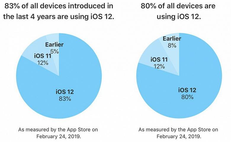 iOS 12 значительно опережает прошлую версию по темпам распространения