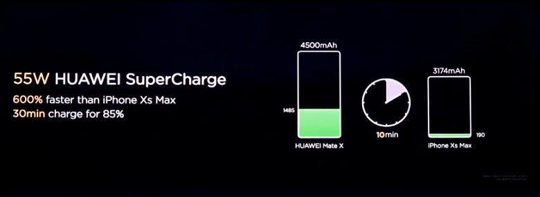 Очередное разочарование. Технология быстрой зарядки Huawei SuperCharge 55 Вт надолго останется эксклюзивом для складного смартфона Mate X