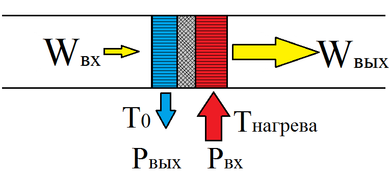 Основы термоакустики - 3
