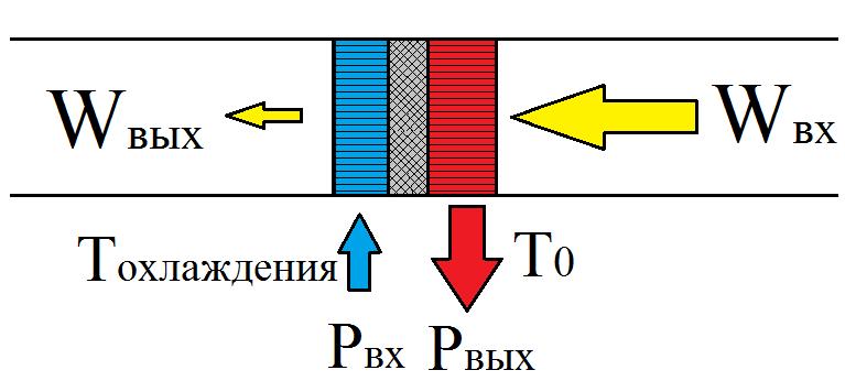 Основы термоакустики - 4