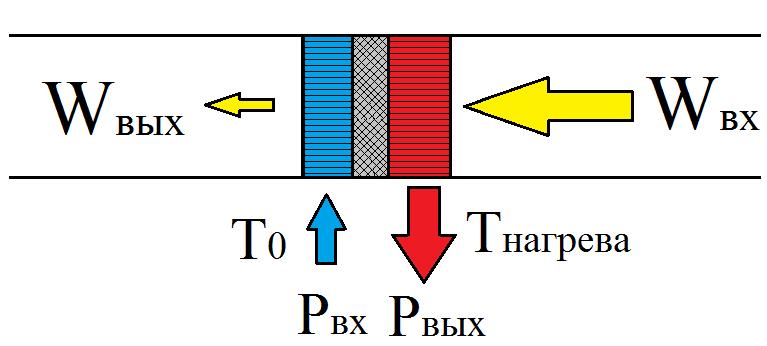 Основы термоакустики - 5