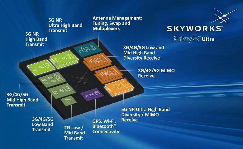 Платформа Skyworks Sky5 Ultra объединяет все радиочастотные интерфейсные блоки для мобильных устройств с поддержкой 5G