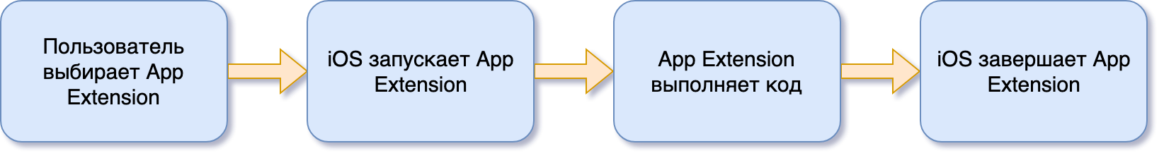 Все, что нужно знать об iOS App Extensions - 2