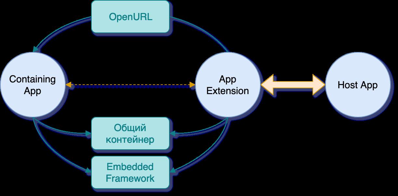 Все, что нужно знать об iOS App Extensions - 4