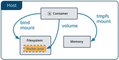 Изучаем Docker, часть 6: работа с данными - 2