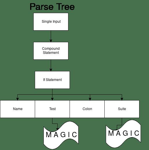 Жизненный цикл кода на Python – модель выполнения CPython - 7