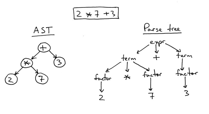 Жизненный цикл кода на Python – модель выполнения CPython - 8
