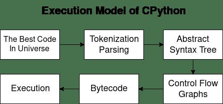 Жизненный цикл кода на Python – модель выполнения CPython - 1