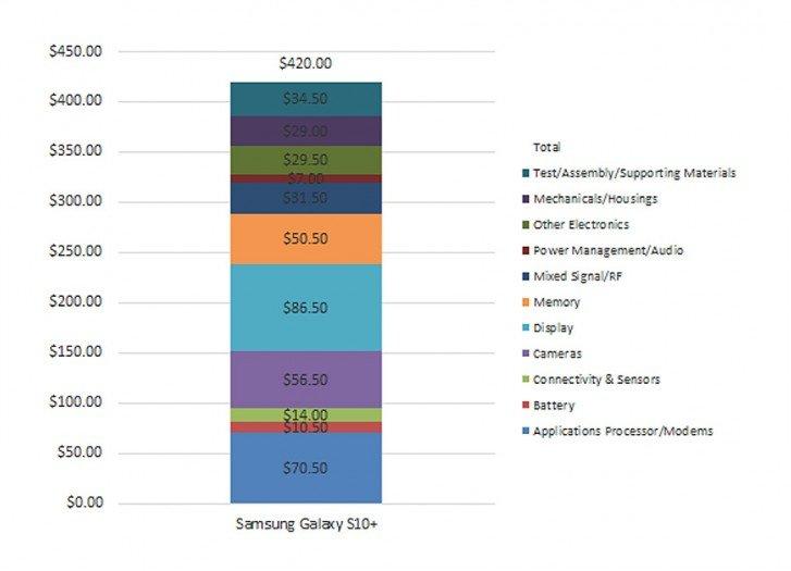 Вскрытие показало. Себестоимость Samsung Galaxy S10+ составляет $420, а SoC оказалась дешевле, чем в Galaxy S9+