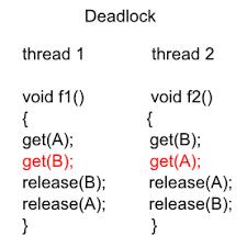 Concurrency и паттерны ошибок, скрытые в коде: Deadlock - 1