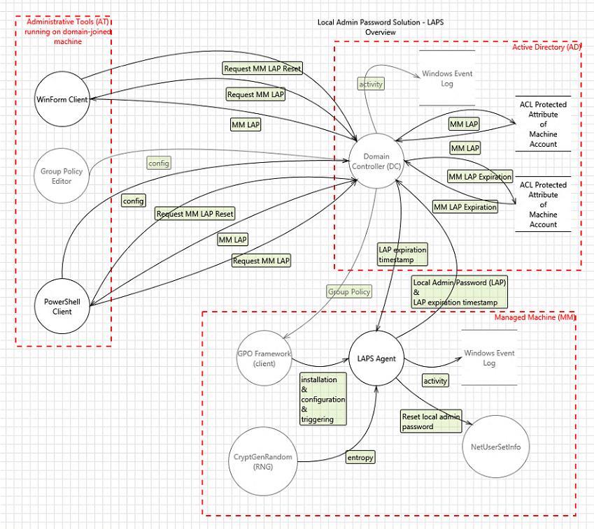 полная диаграмма архитектуры LAPS