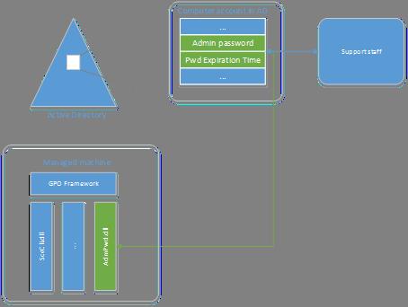 краткая диаграмма архитектуры LAPS