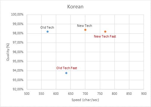 Формула для корейского, или распознаем хангыль быстро, легко и без ошибок - 10