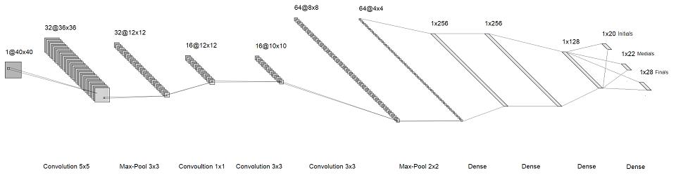 Формула для корейского, или распознаем хангыль быстро, легко и без ошибок - 4