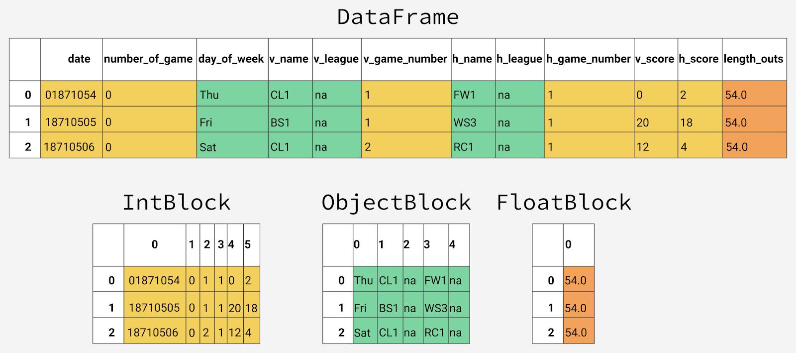 Руководство по использованию pandas для анализа больших наборов данных - 2