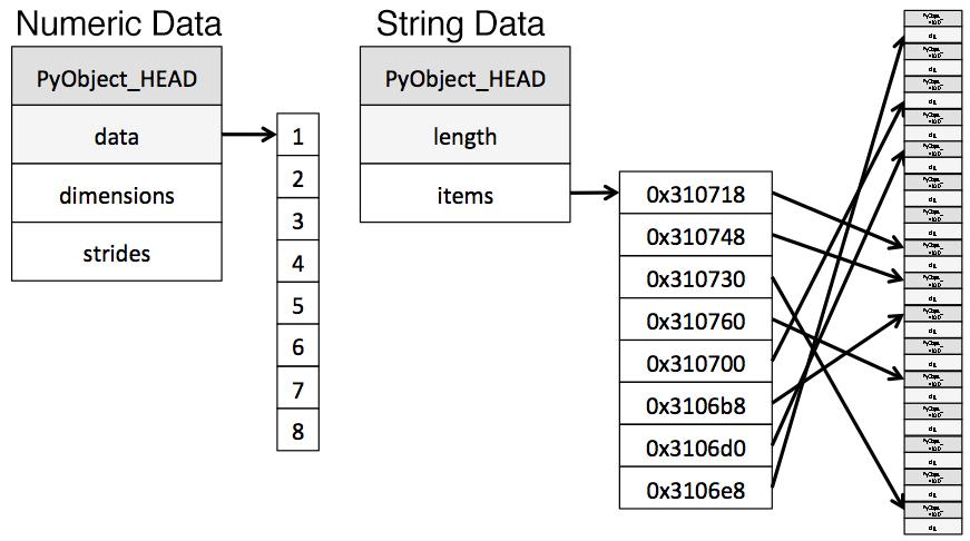 Руководство по использованию pandas для анализа больших наборов данных - 3