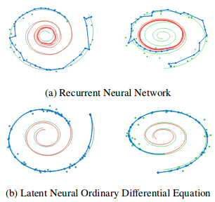 Знакомство с Neural ODE - 64