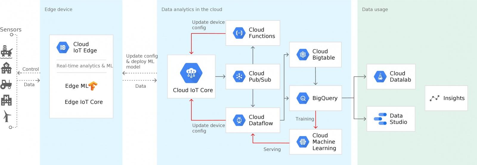 Review of Google IoT Platform - 1