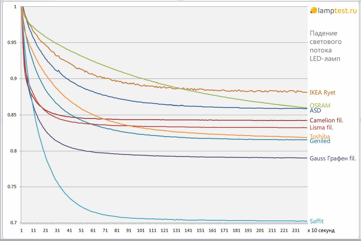 Долговечность светодиодных ламп и снижение светового потока - 2