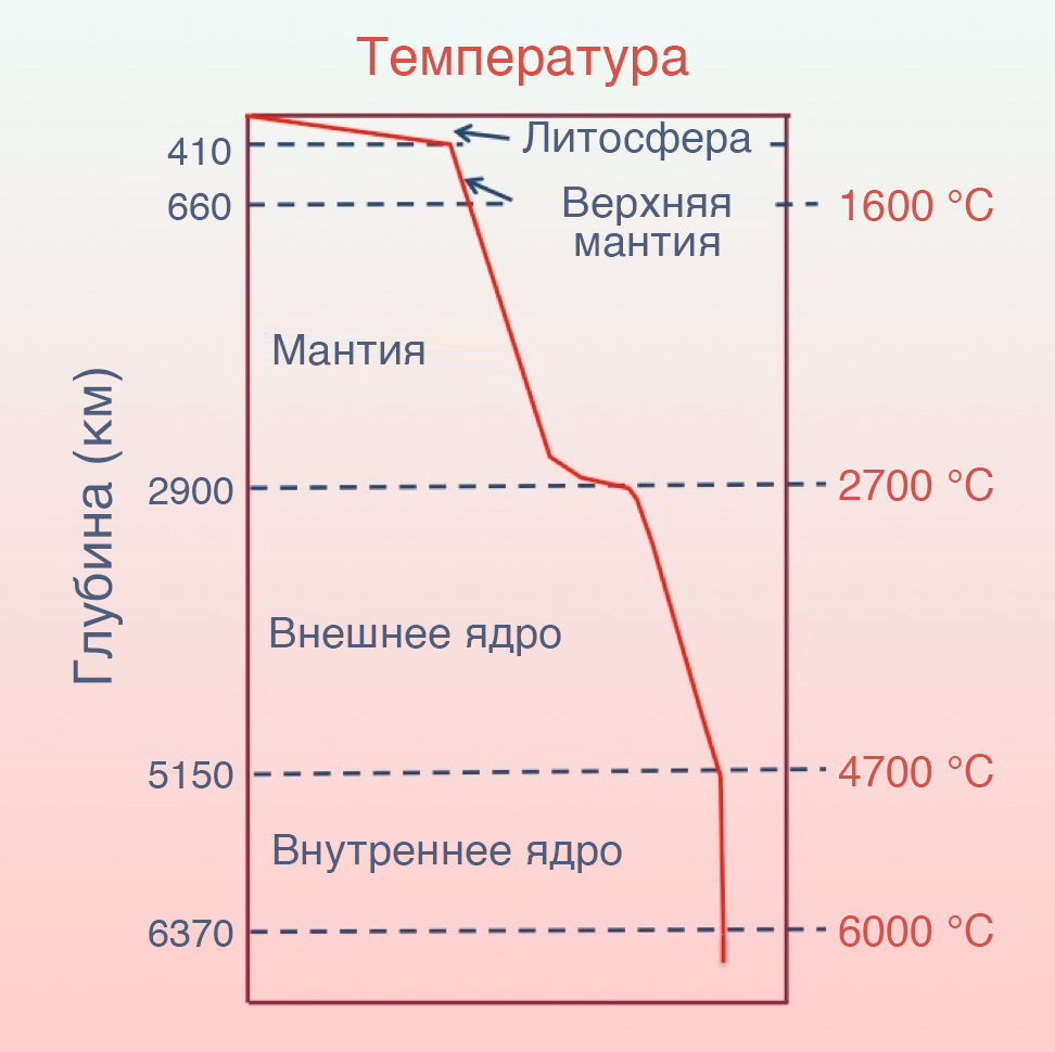 Геотермальная энергетика: как тепло Земли превратили в эффективный энергоресурс - 2