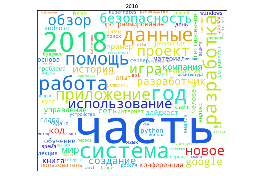 Хабрарейтинг: построение облака русскоязычных слов на примере заголовков Хабра - 1