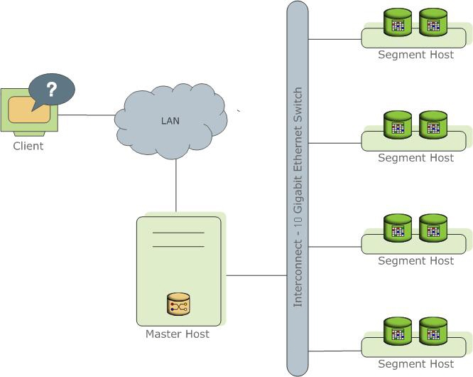 5 лайфхаков оптимизации SQL-запросов в Greenplum - 2