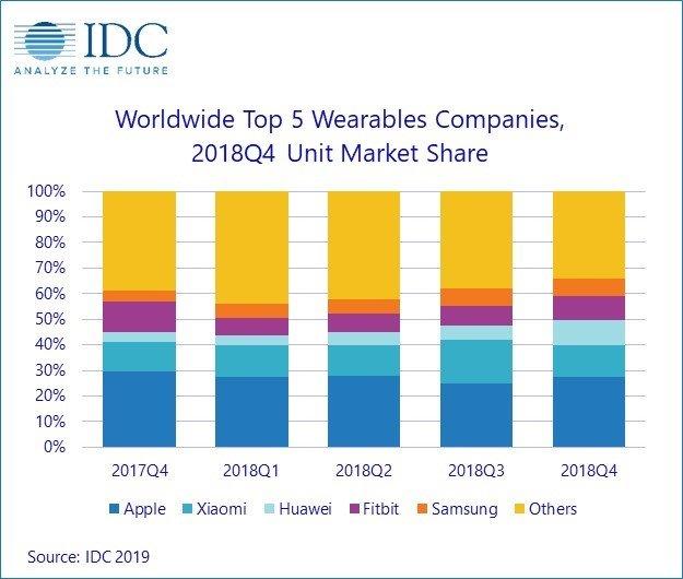 Apple — все еще лидер. По подсчетам IDC, в 2018 году рынок носимой электроники вырос на 27,5%