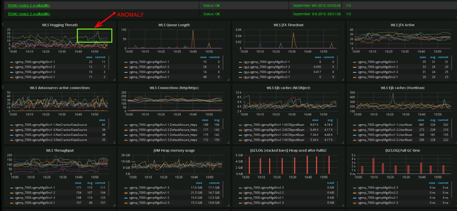 Машинное обучение в IT-мониторинге - 2