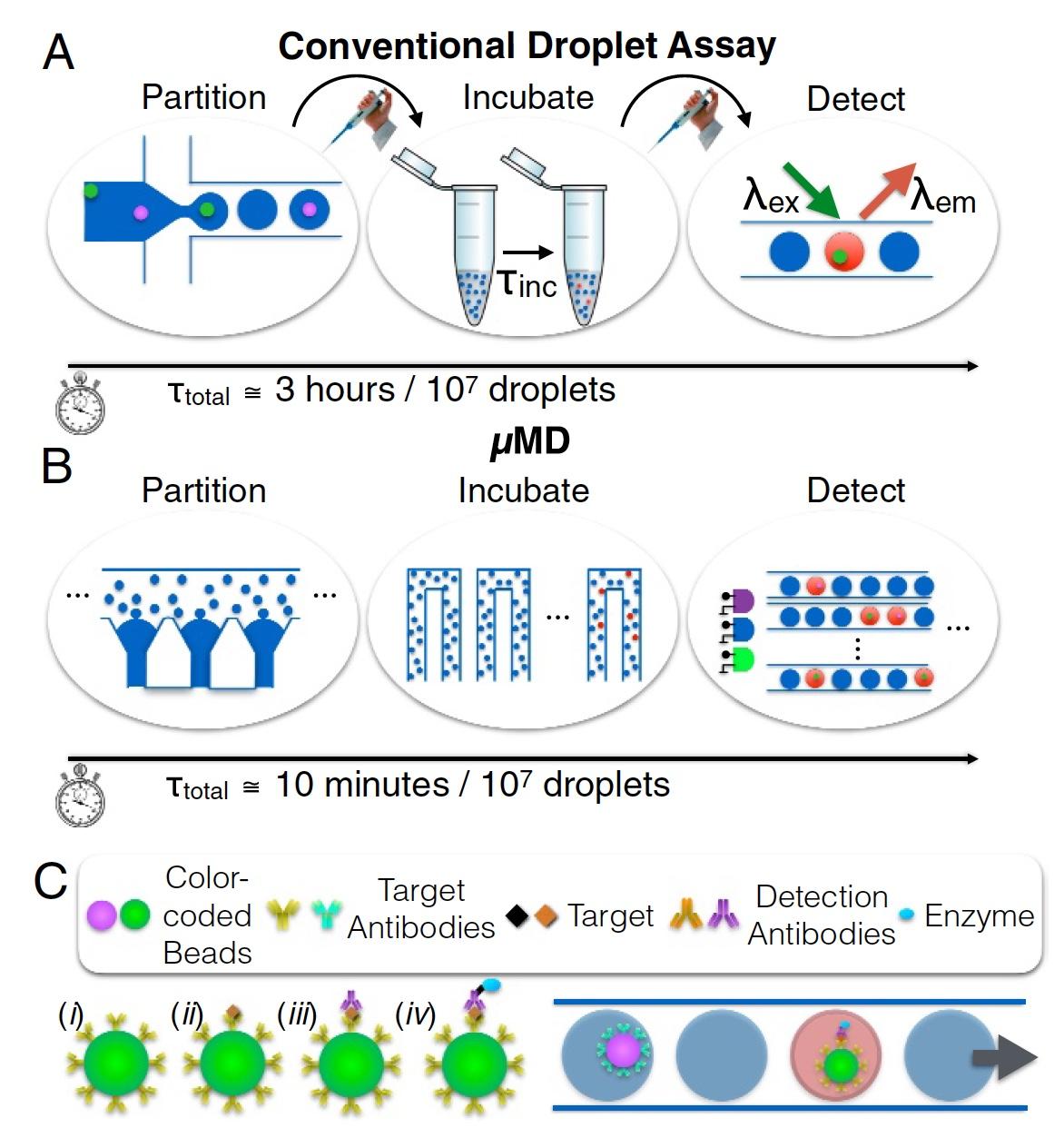 Не для селфи: цифровой иммуноферментный анализ посредством нового чипа, встраиваемого в смартфон - 3