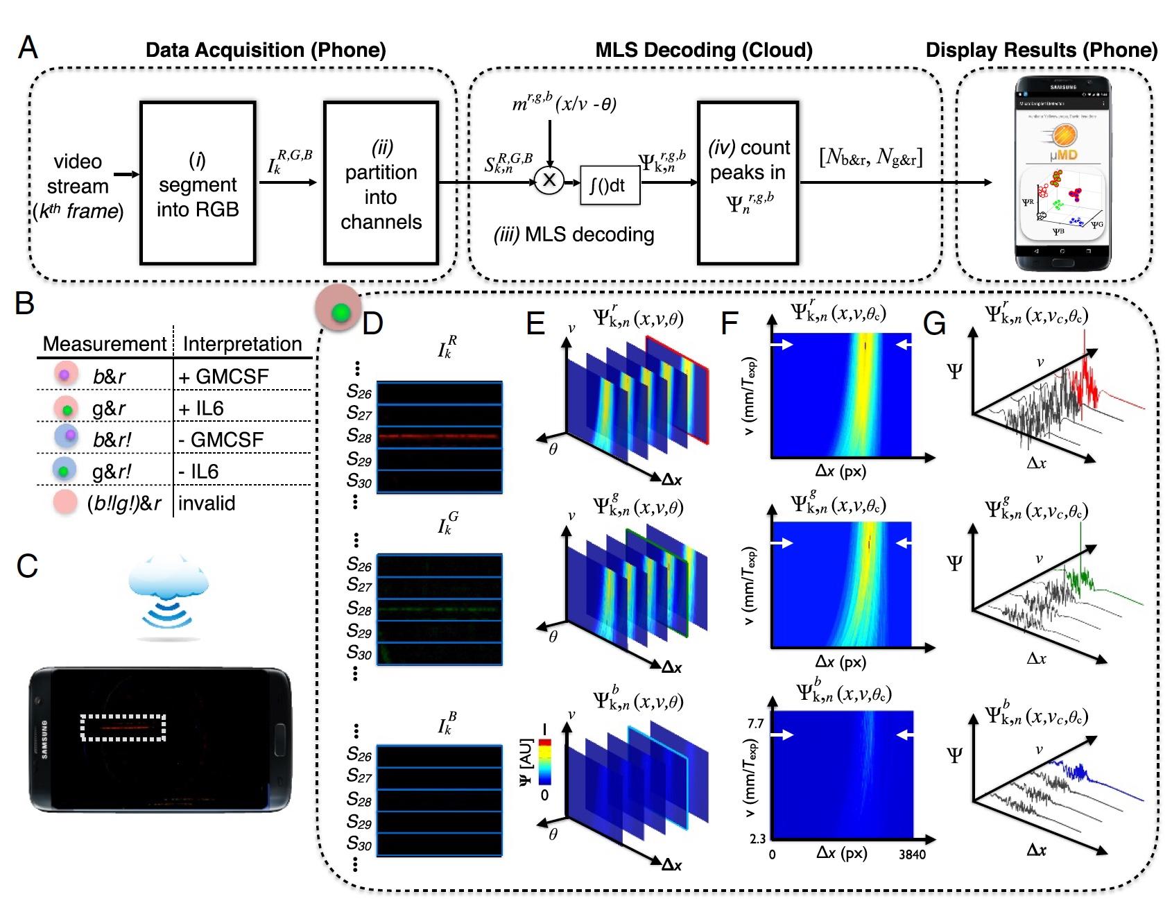 Не для селфи: цифровой иммуноферментный анализ посредством нового чипа, встраиваемого в смартфон - 5