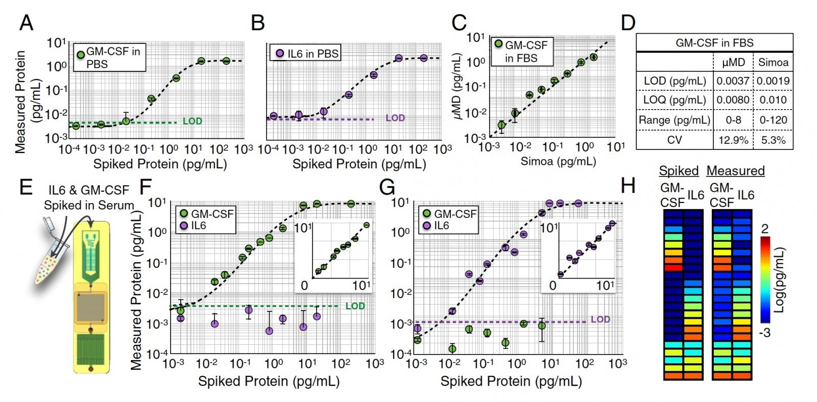 Не для селфи: цифровой иммуноферментный анализ посредством нового чипа, встраиваемого в смартфон - 6
