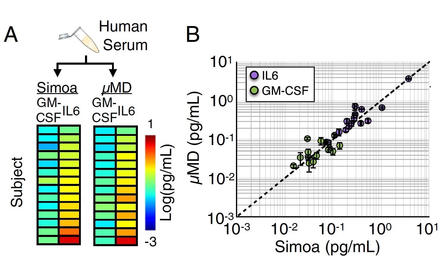 Не для селфи: цифровой иммуноферментный анализ посредством нового чипа, встраиваемого в смартфон - 7