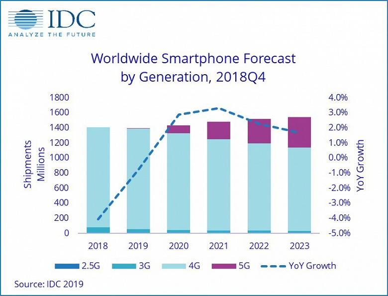 Не в этом году. Аналитики IDC изменили прогноз, относящийся к рынку смартфонов