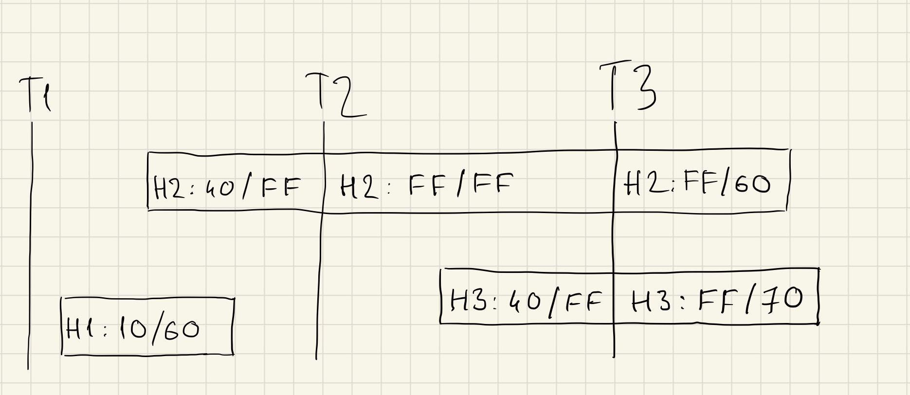 Реверс-инжиниринг бинарного формата на примере файлов Korg SNG. Часть 2 - 15