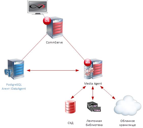 Статья про то, как CommVault делает бэкап PostgreSQL - 2