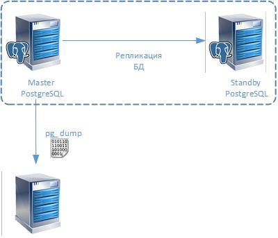 Статья про то, как CommVault делает бэкап PostgreSQL - 7