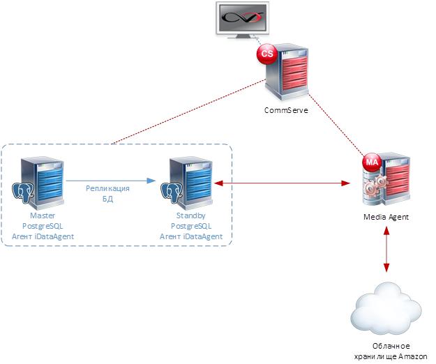 Статья про то, как CommVault делает бэкап PostgreSQL - 8