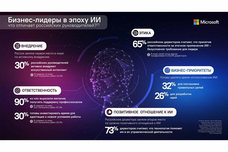 Впереди планеты всей. Россия опередила США и Европу по внедрению искусственного интеллекта